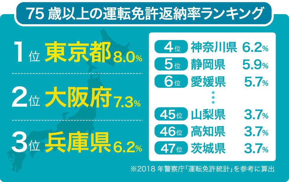 都道府県免許返納ランキングのイメージ