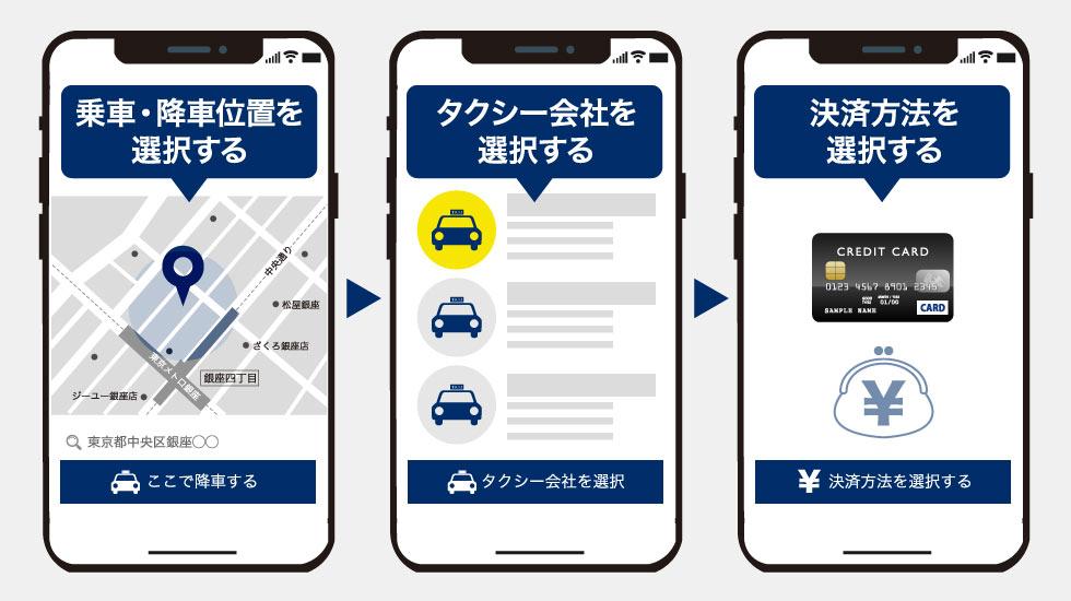 japantaxiの利用手順のイメージ