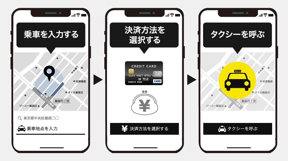 Uberタクシーの利用手順のイメージ